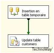 table temporaire ssis